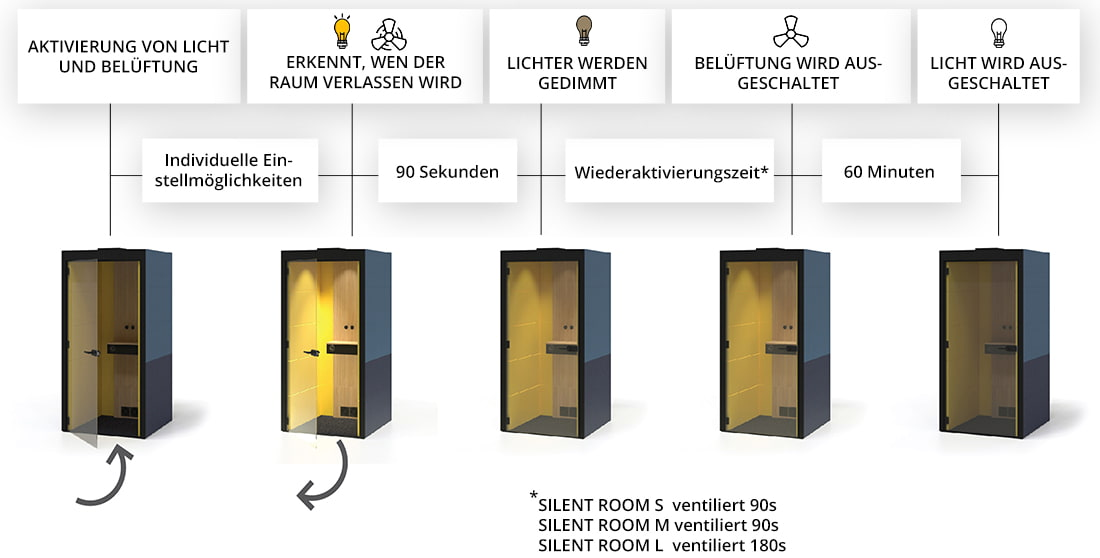 Silent-Room-M-Akustik-Licht-Belueftung
